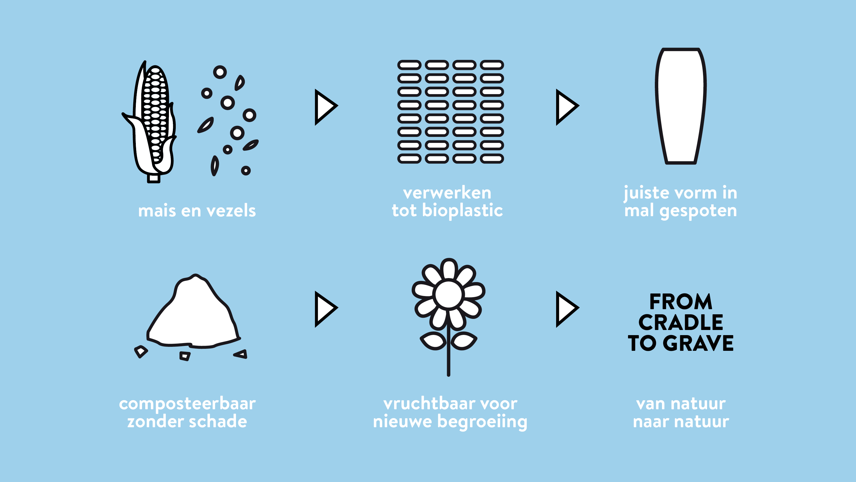 Bioplastic voor Onora doodskist-Mais